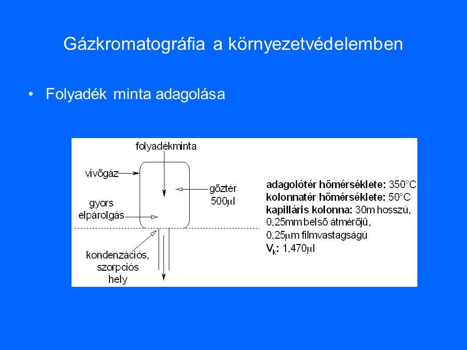 Gázkromatográfia a környezetvédelemben Folyadék minta adagolása