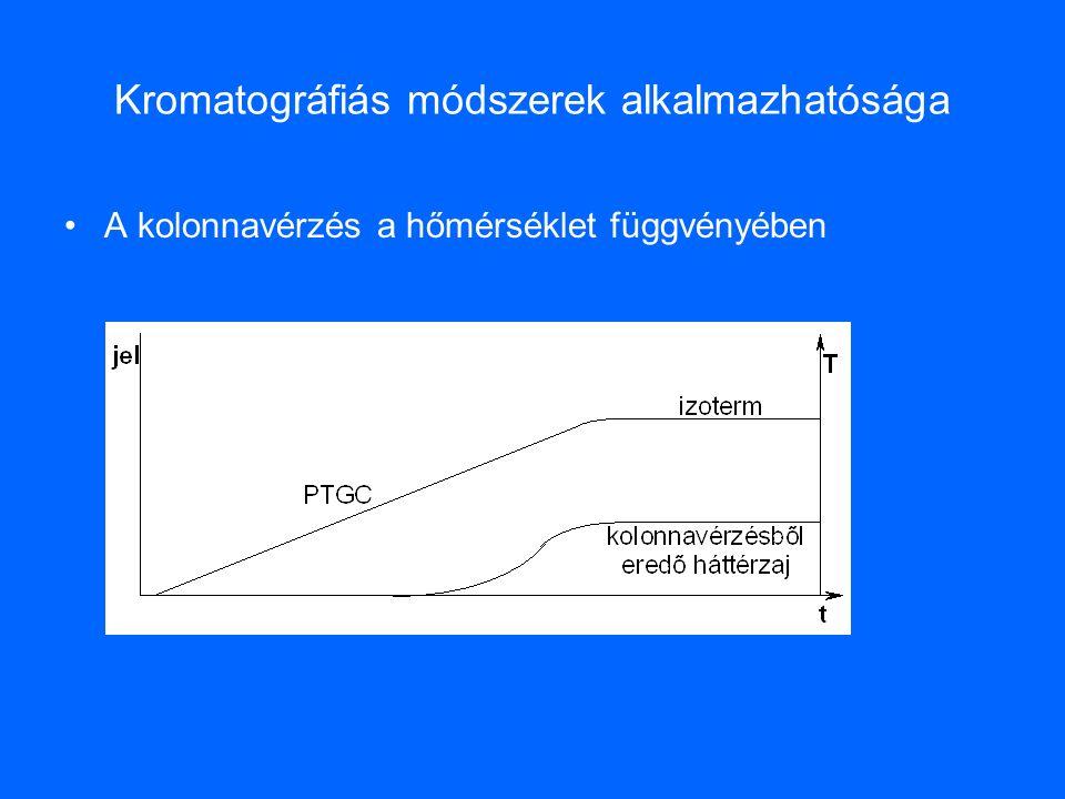 Kromatográfiás módszerek alkalmazhatósága A kolonnavérzés a hőmérséklet függvényében