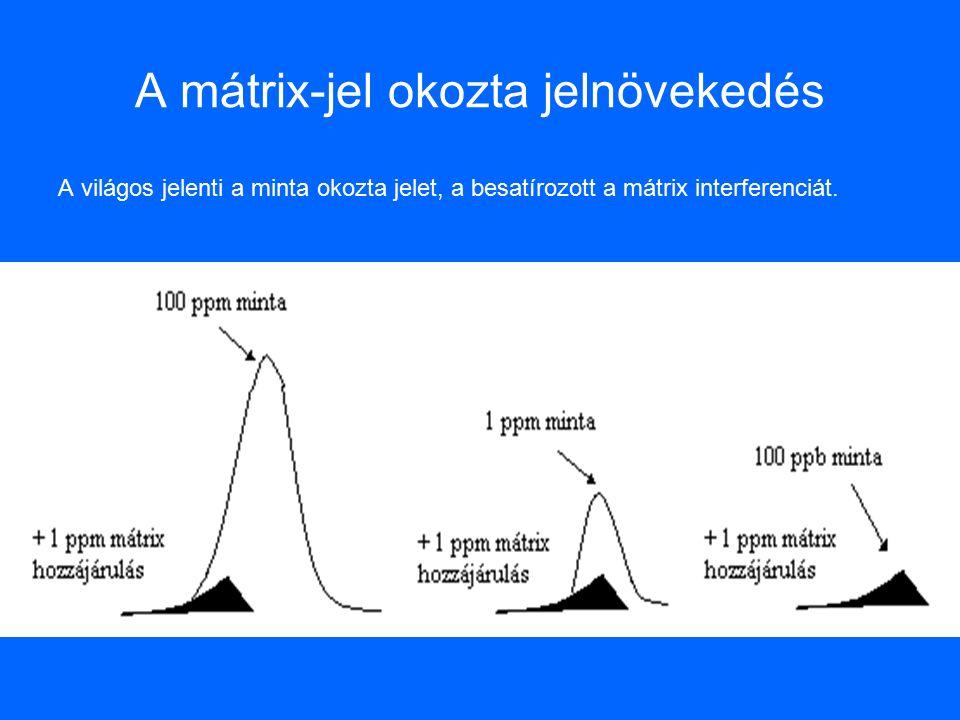 A mátrix-jel okozta jelnövekedés A világos jelenti a minta okozta jelet, a besatírozott a mátrix interferenciát.
