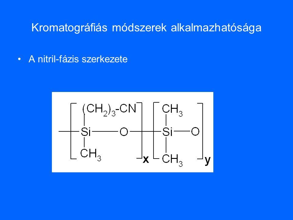 Kromatográfiás módszerek alkalmazhatósága A nitril-fázis szerkezete