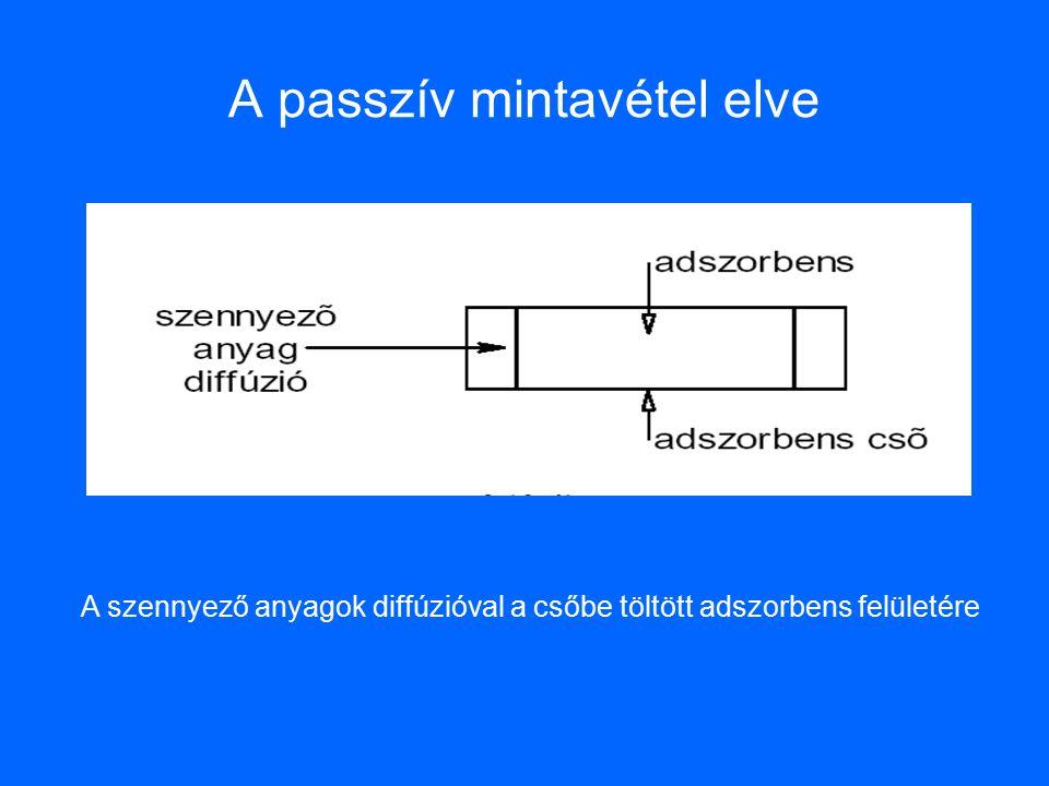 A passzív mintavétel elve A szennyező anyagok diffúzióval a csőbe töltött adszorbens felületére