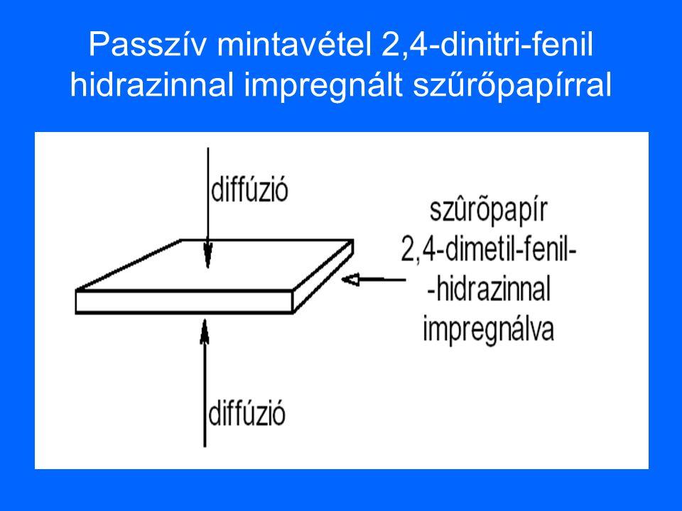 Passzív mintavétel 2,4-dinitri-fenil hidrazinnal impregnált szűrőpapírral