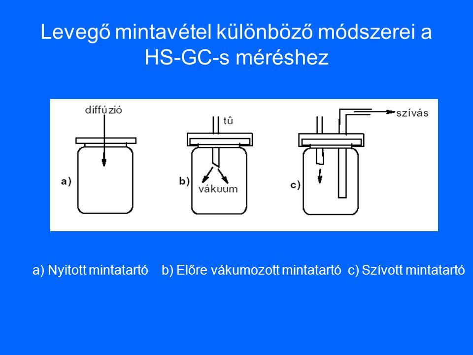 Levegő mintavétel különböző módszerei a HS-GC-s méréshez a) Nyitott mintatartó b) Előre vákumozott mintatartó c) Szívott mintatartó