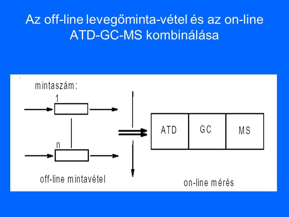 Az off-line levegőminta-vétel és az on-line ATD-GC-MS kombinálása
