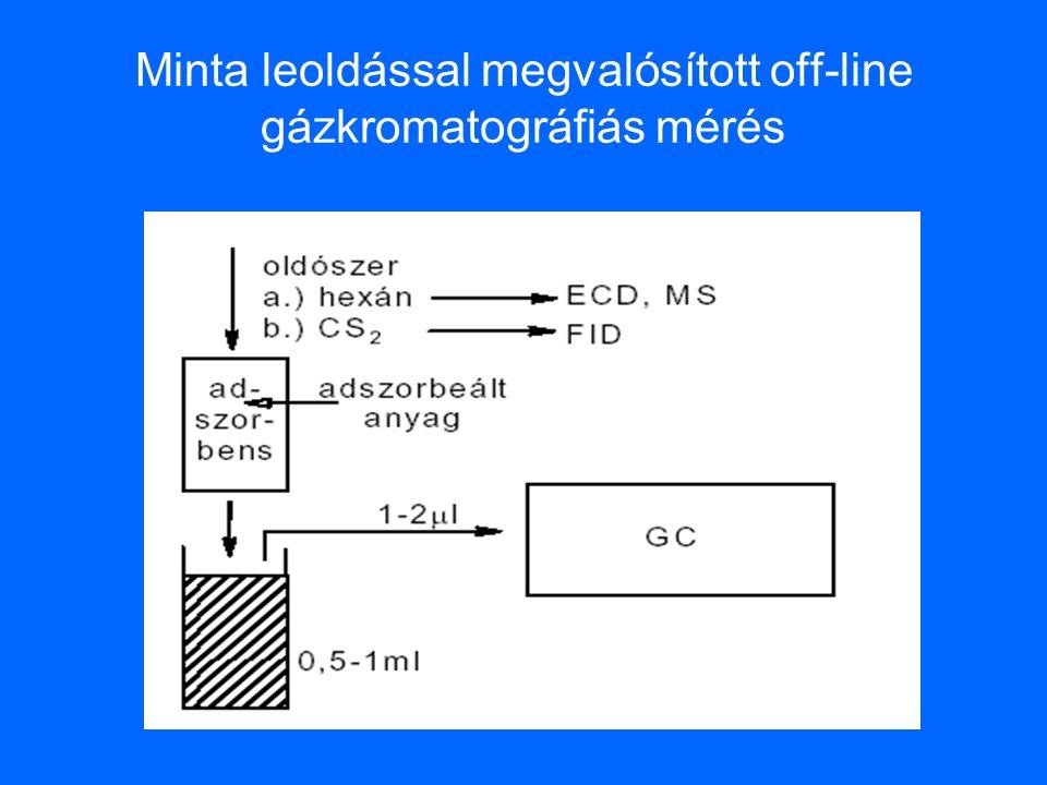 Minta leoldással megvalósított off-line gázkromatográfiás mérés