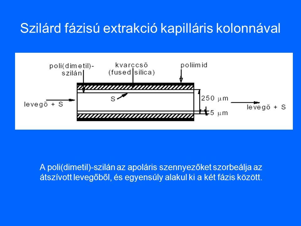 Szilárd fázisú extrakció kapilláris kolonnával A poli(dimetil)-szilán az apoláris szennyezőket szorbeálja az átszívott levegőből, és egyensúly alakul ki a két fázis között.