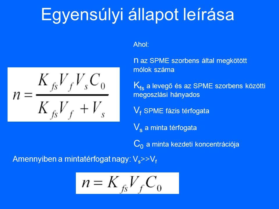 Egyensúlyi állapot leírása Ahol: n az SPME szorbens által megkötött mólok száma K fs a levegő és az SPME szorbens közötti megoszlási hányados V f SPME fázis térfogata V s a minta térfogata C 0 a minta kezdeti koncentrációja Amennyiben a mintatérfogat nagy: V s >>V f