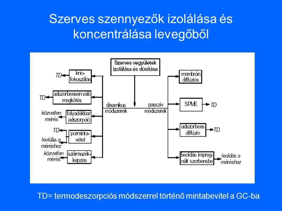 Szerves szennyezők izolálása és koncentrálása levegőből TD= termodeszorpciós módszerrel történő mintabevitel a GC-ba