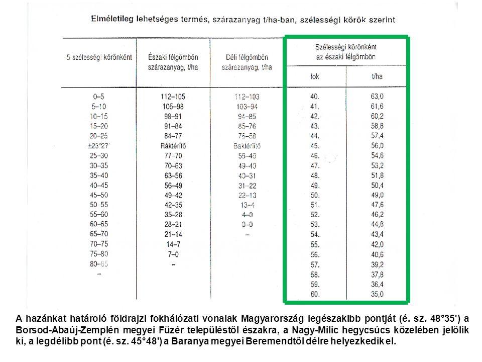 A hazánkat határoló földrajzi fokhálózati vonalak Magyarország legészakibb pontját (é. sz. 48°35') a Borsod-Abaúj-Zemplén megyei Füzér településtől és
