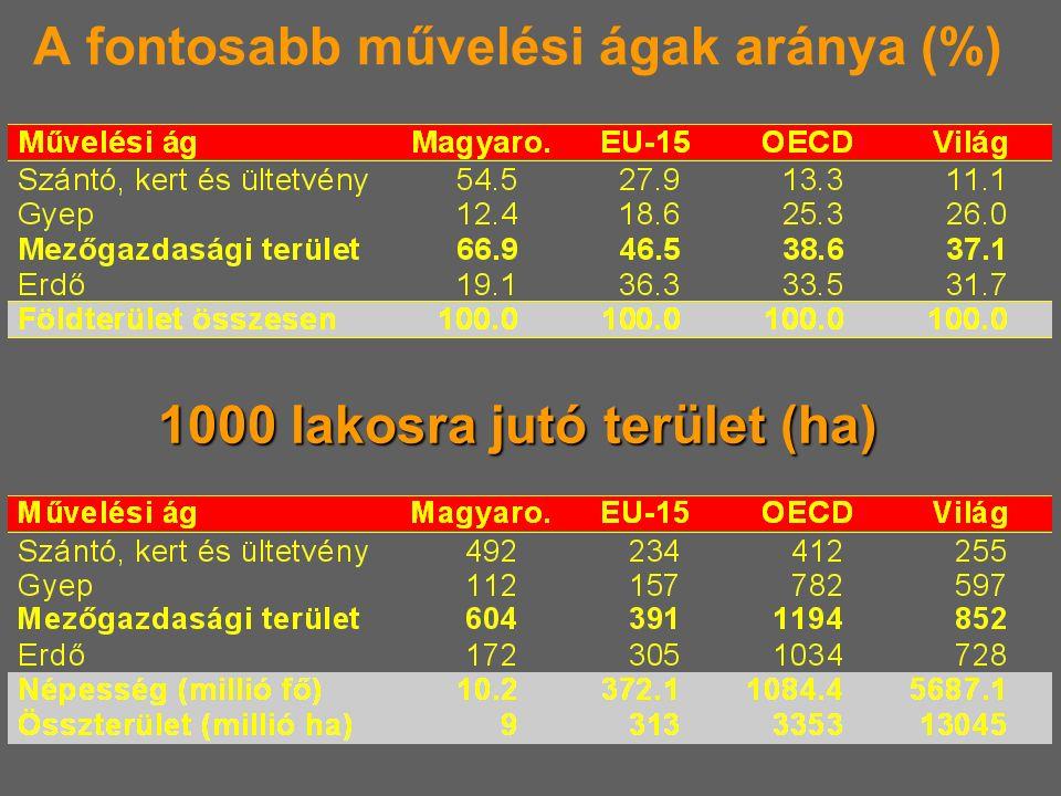 A fontosabb művelési ágak aránya (%) 1000 lakosra jutó terület (ha)