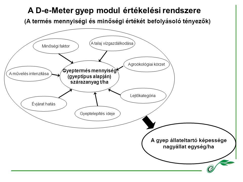 (A termés mennyiségi és minőségi értékét befolyásoló tényezők) A D-e-Meter gyep modul értékelési rendszere Gyeptermés mennyiség (gyeptípus alapján) szárazanyag t/ha A talaj vízgazdálkodása Agroökológiai körzet Lejtőkategória Gyeptelepítés ideje Évjárat hatás A művelés intenzitása Minőségi faktor A gyep állateltartó képessége nagyállat egység/ha