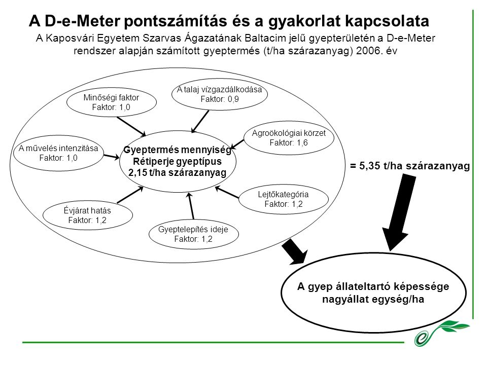 A D-e-Meter pontszámítás és a gyakorlat kapcsolata A Kaposvári Egyetem Szarvas Ágazatának Baltacim jelű gyepterületén a D-e-Meter rendszer alapján számított gyeptermés (t/ha szárazanyag) 2006.