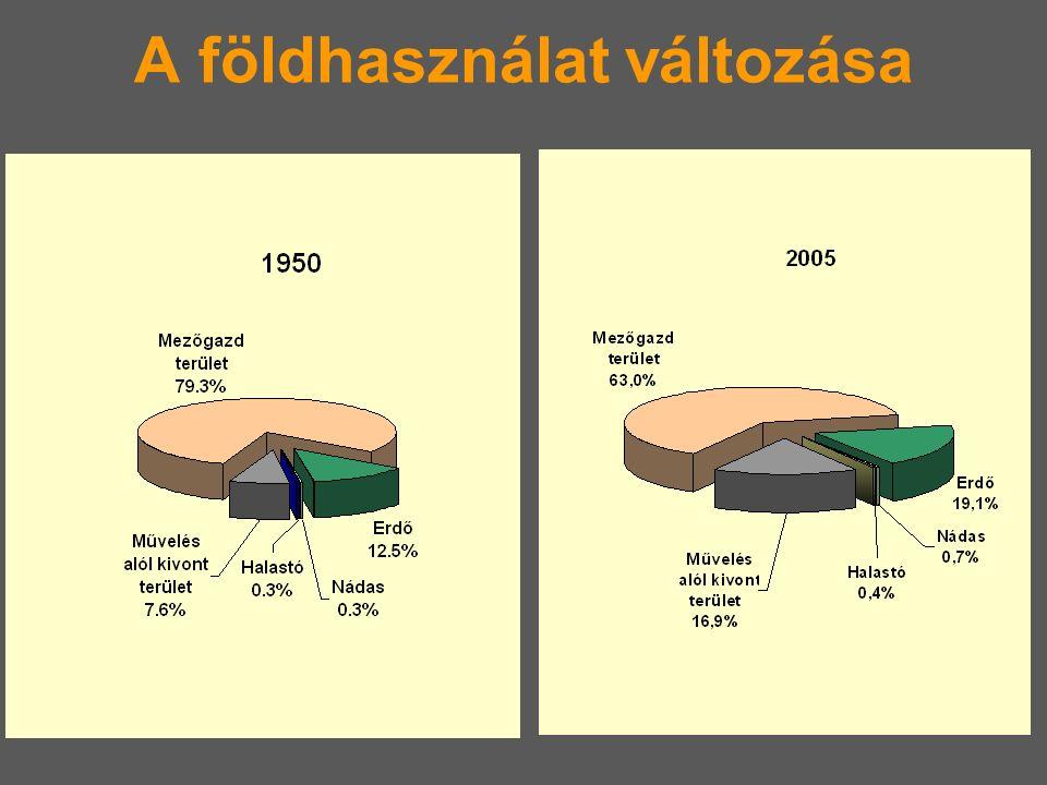 Magyarország földhasználata 19502005 ezer ha Mg.