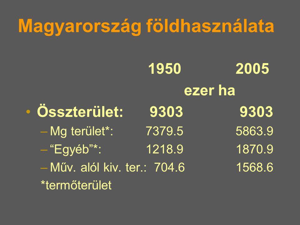 """Magyarország földhasználata 1950 2005 ezer ha Összterület: 9303 9303 –Mg terület*: 7379.55863.9 –""""Egyéb""""*:1218.91870.9 –Műv. alól kiv. ter.: 704.61568"""