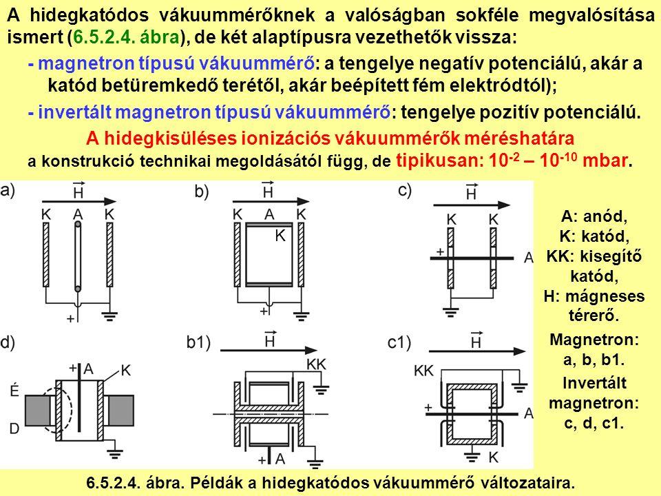 A: anód, K: katód, KK: kisegítő katód, H: mágneses térerő.