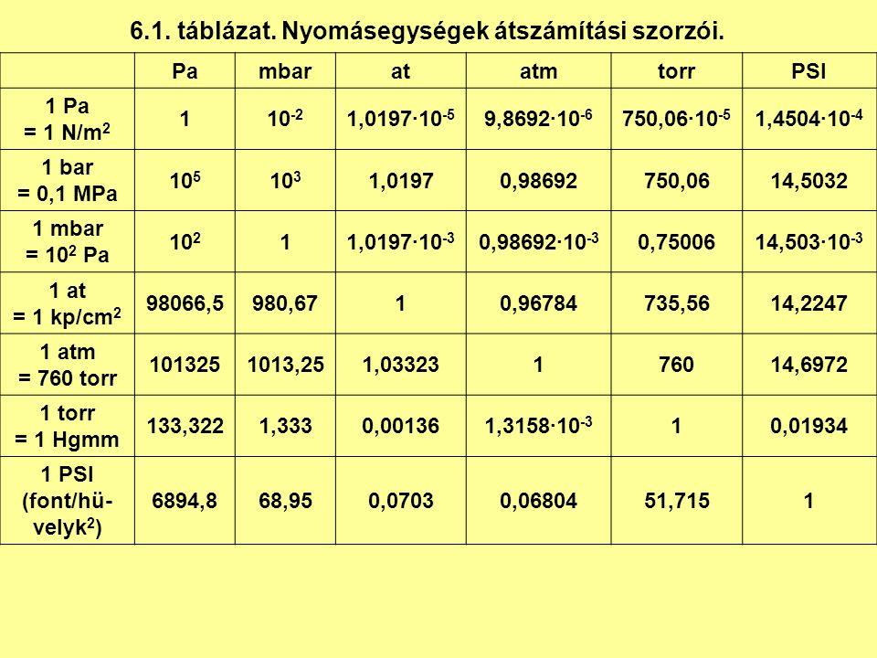 6.1. táblázat. Nyomásegységek átszámítási szorzói.
