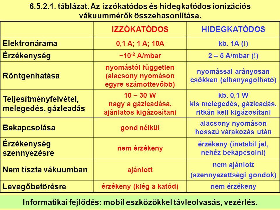 IZZÓKATÓDOSHIDEGKATÓDOS Elektronárama 0,1 A; 1 A; 10Akb.