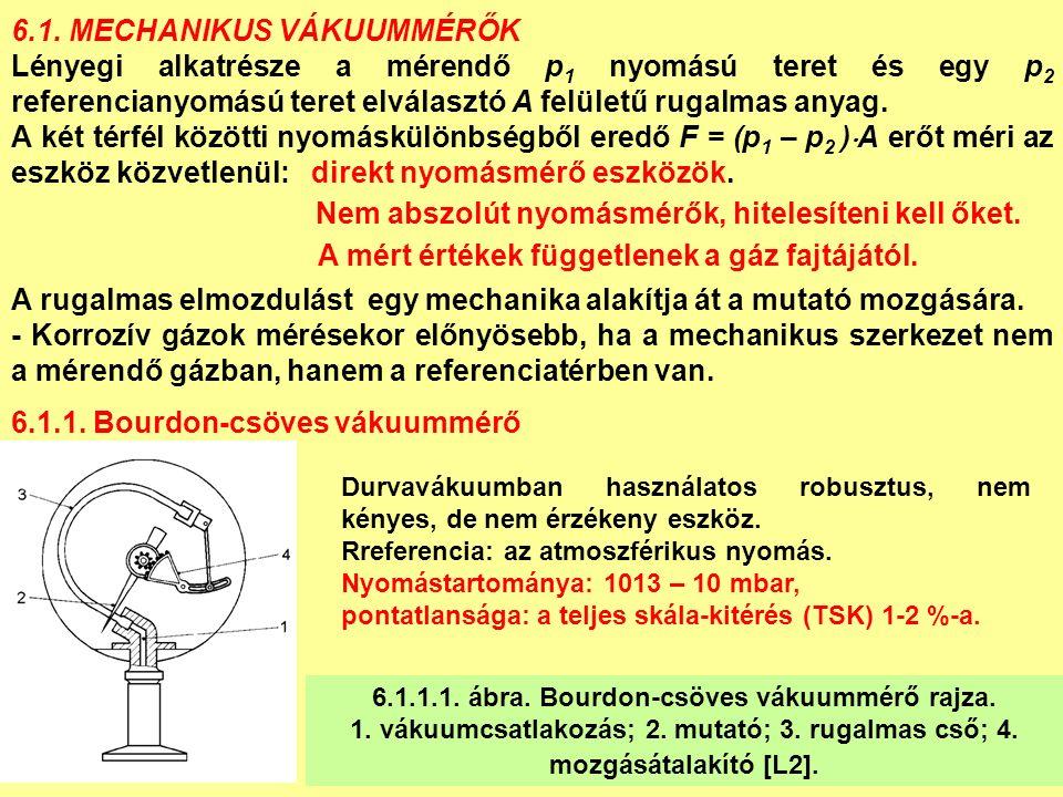 D.) Extraktoros ionizációs vákuummérő 6.5.1.5.ábra.