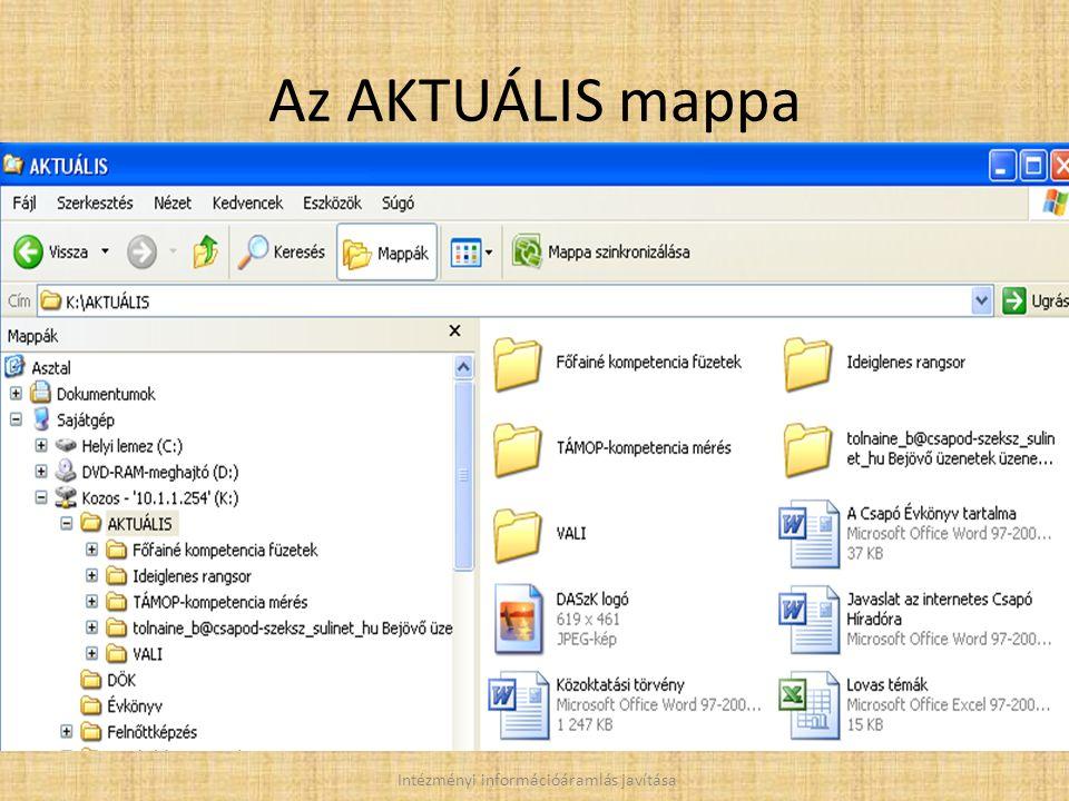 Az AKTUÁLIS mappa Intézményi információáramlás javítása