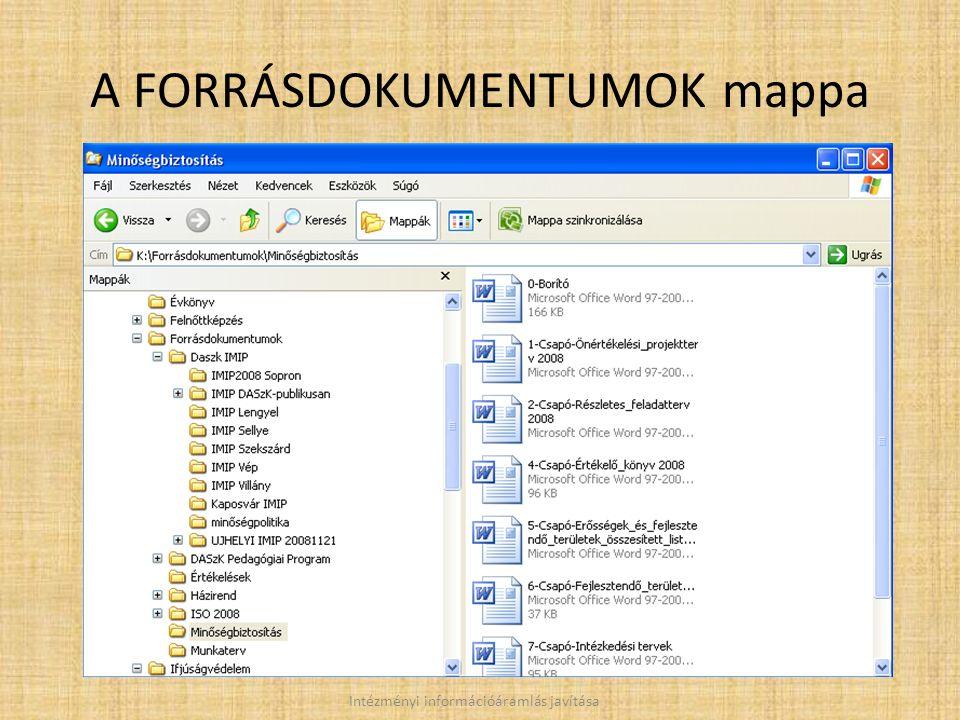A FORRÁSDOKUMENTUMOK mappa Intézményi információáramlás javítása