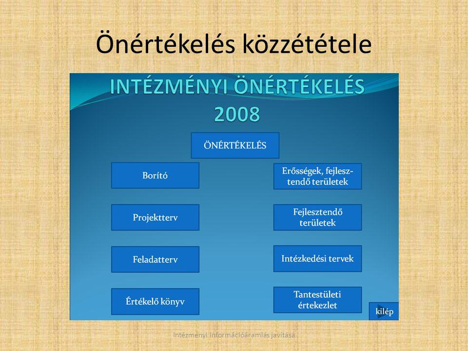Önértékelés közzététele Intézményi információáramlás javítása