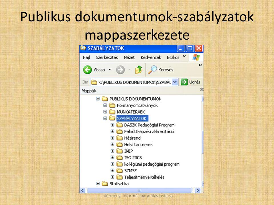 Publikus dokumentumok-szabályzatok mappaszerkezete Intézményi információáramlás javítása