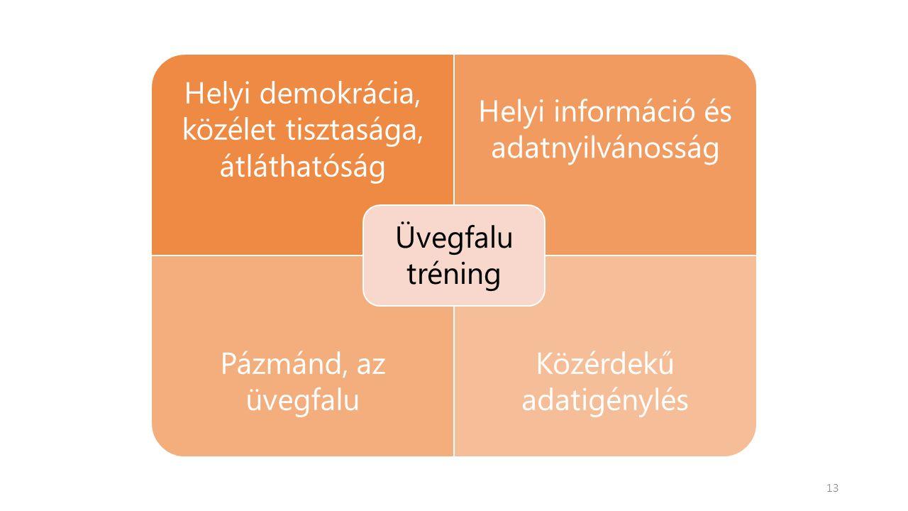 Helyi demokrácia, közélet tisztasága, átláthatóság Helyi információ és adatnyilvánosság Pázmánd, az üvegfalu Közérdekű adatigénylés Üvegfalu tréning 13