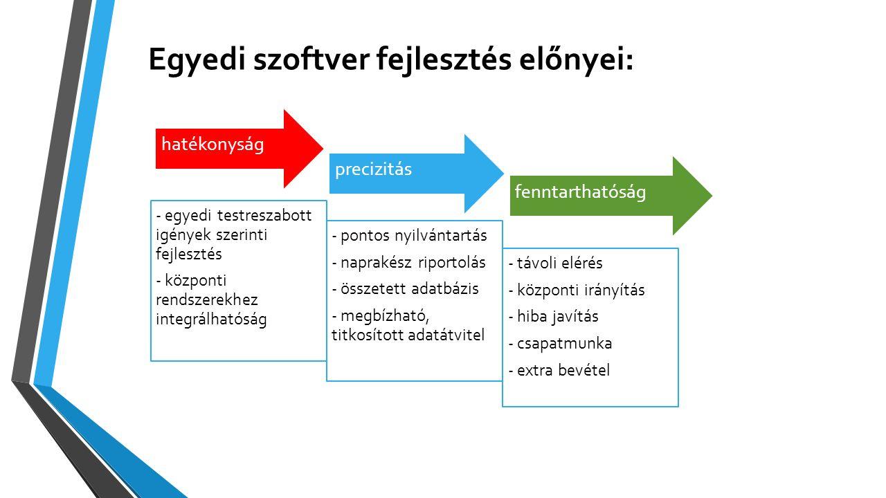 Egyedi szoftver fejlesztés előnyei: hatékonyság - egyedi testreszabott igények szerinti fejlesztés - központi rendszerekhez integrálhatóság precizitás - pontos nyilvántartás - naprakész riportolás - összetett adatbázis - megbízható, titkosított adatátvitel fenntarthatóság - távoli elérés - központi irányítás - hiba javítás - csapatmunka - extra bevétel