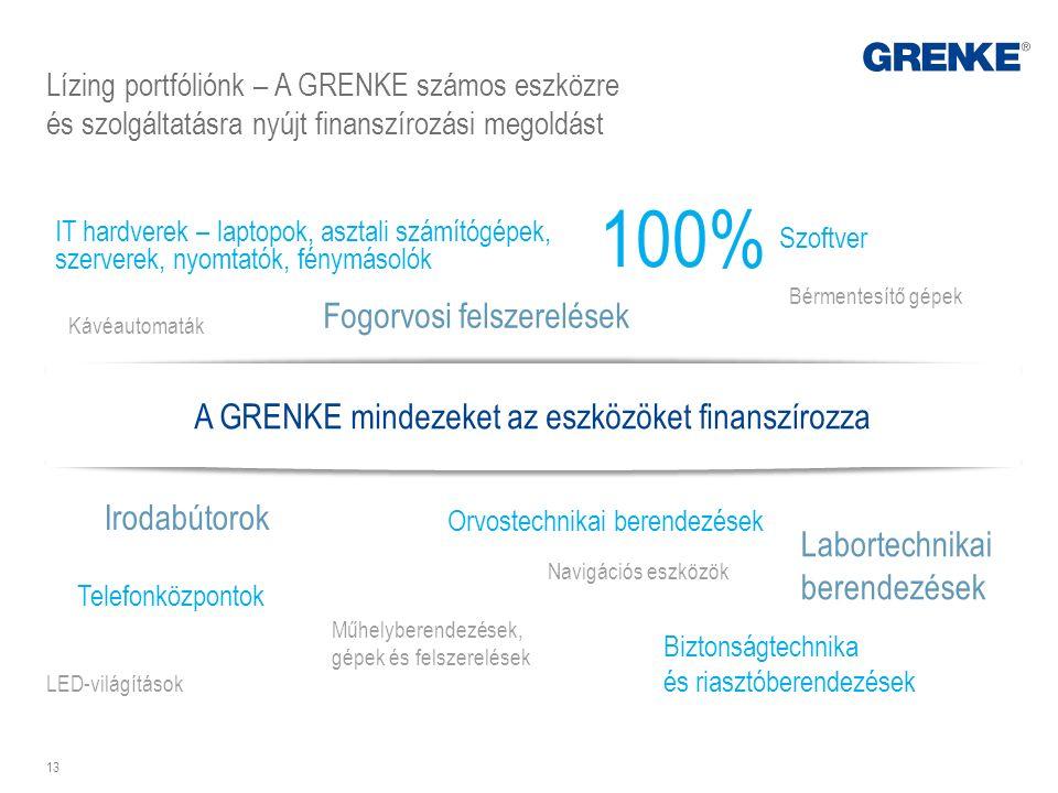 Lízing portfóliónk – A GRENKE számos eszközre és szolgáltatásra nyújt finanszírozási megoldást 13 IT hardverek – laptopok, asztali számítógépek, szerv