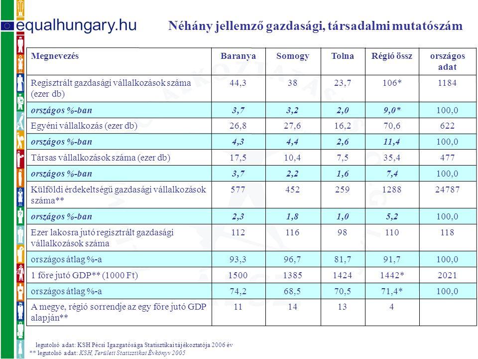 legutolsó adat: KSH Pécsi Igazgatósága Statisztikai tájékoztatója 2006 év ** legutolsó adat: KSH, Területi Statisztikai Évkönyv 2005 Néhány jellemző gazdasági, társadalmi mutatószám