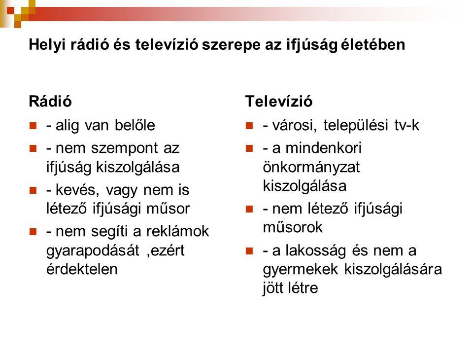 Helyi rádió és televízió szerepe az ifjúság életében Rádió - alig van belőle - nem szempont az ifjúság kiszolgálása - kevés, vagy nem is létező ifjúsági műsor - nem segíti a reklámok gyarapodását,ezért érdektelen Televízió - városi, települési tv-k - a mindenkori önkormányzat kiszolgálása - nem létező ifjúsági műsorok - a lakosság és nem a gyermekek kiszolgálására jött létre
