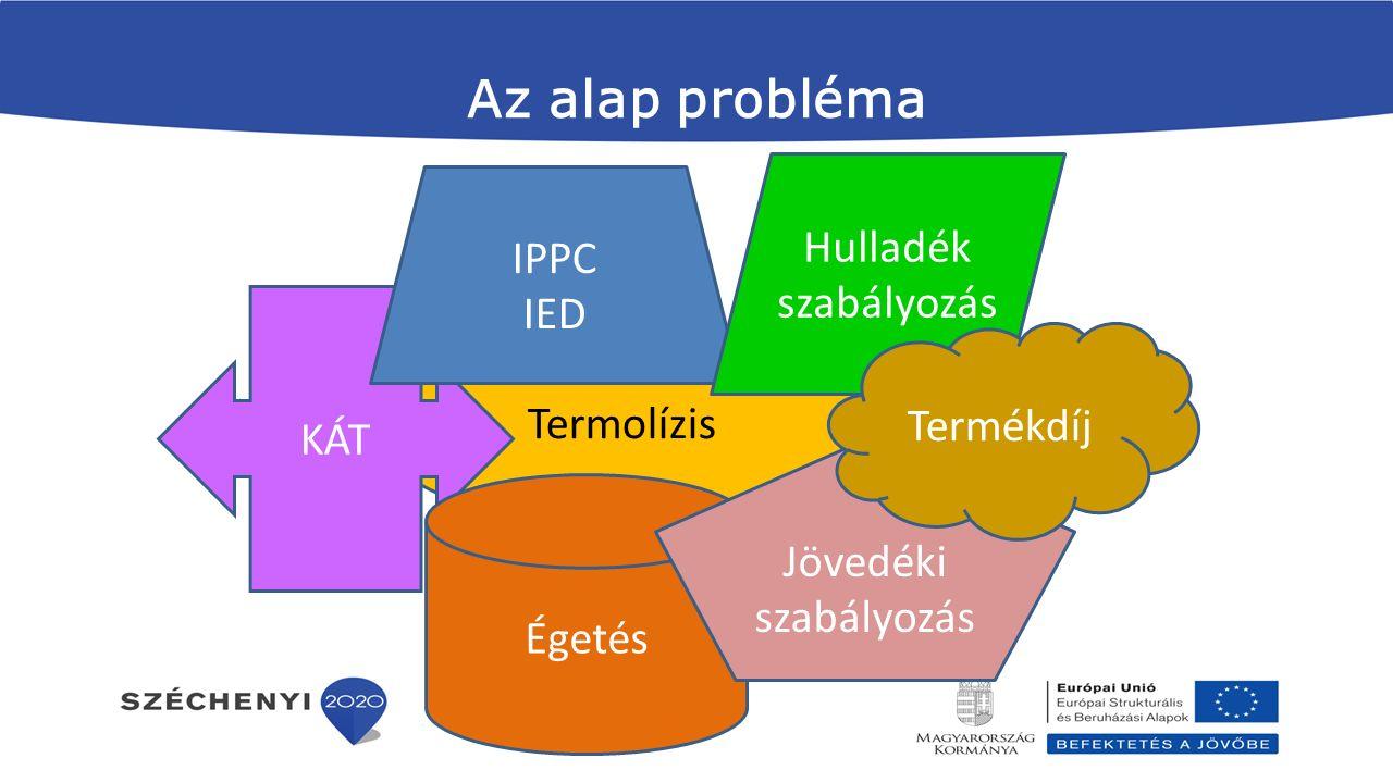 Az alap probléma Termolízis KÁT Égetés IPPC IED Hulladék szabályozás Jövedéki szabályozás Termékdíj