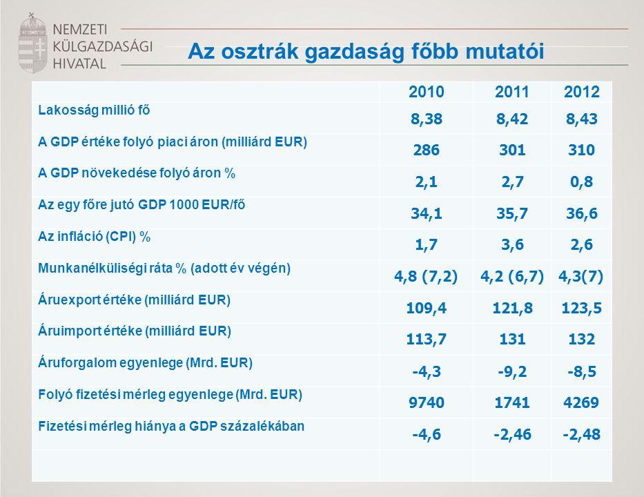 201020112012 Lakosság millió fő 8,388,428,43 A GDP értéke folyó piaci áron (milliárd EUR) 286301310 A GDP növekedése folyó áron % 2,12,70,8 Az egy főre jutó GDP 1000 EUR/fő 34,135,736,6 Az infláció (CPI) % 1,73,62,6 Munkanélküliségi ráta % (adott év végén) 4,8 (7,2)4,2 (6,7)4,3(7) Áruexport értéke (milliárd EUR) 109,4121,8123,5 Áruimport értéke (milliárd EUR) 113,7131132 Áruforgalom egyenlege (Mrd.