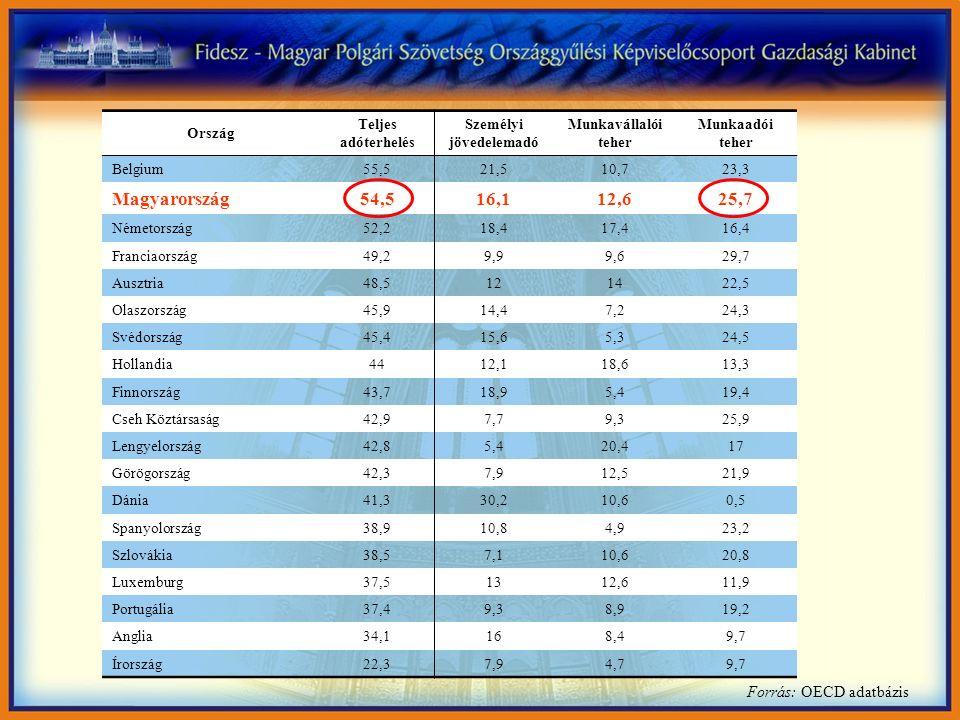 Forrás: OECD adatbázis Ország Teljes adóterhelés Személyi jövedelemadó Munkavállalói teher Munkaadói teher Belgium55,521,510,723,3 Magyarország54,516,112,625,7 Németország52,218,417,416,4 Franciaország49,29,99,629,7 Ausztria48,5121422,5 Olaszország45,914,47,224,3 Svédország45,415,65,324,5 Hollandia4412,118,613,3 Finnország43,718,95,419,4 Cseh Köztársaság42,97,79,325,9 Lengyelország42,85,420,417 Görögország42,37,912,521,9 Dánia41,330,210,60,5 Spanyolország38,910,84,923,2 Szlovákia38,57,110,620,8 Luxemburg37,51312,611,9 Portugália37,49,38,919,2 Anglia34,1168,49,7 Írország22,37,94,79,7