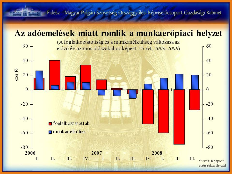 Az adóemelések miatt romlik a munkaerőpiaci helyzet (A foglalkoztatottság és a munkanélküliség változása az előző év azonos időszakához képest, 15-64, 2006-2008) ezer fő 2006 20072008 I.