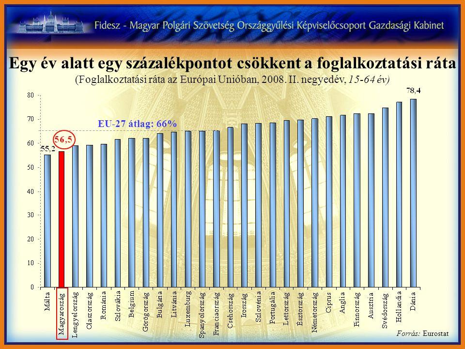 Forrás: Eurostat EU-27 átlag: 66% Egy év alatt egy százalékpontot csökkent a foglalkoztatási ráta (Foglalkoztatási ráta az Európai Unióban, 2008. II.