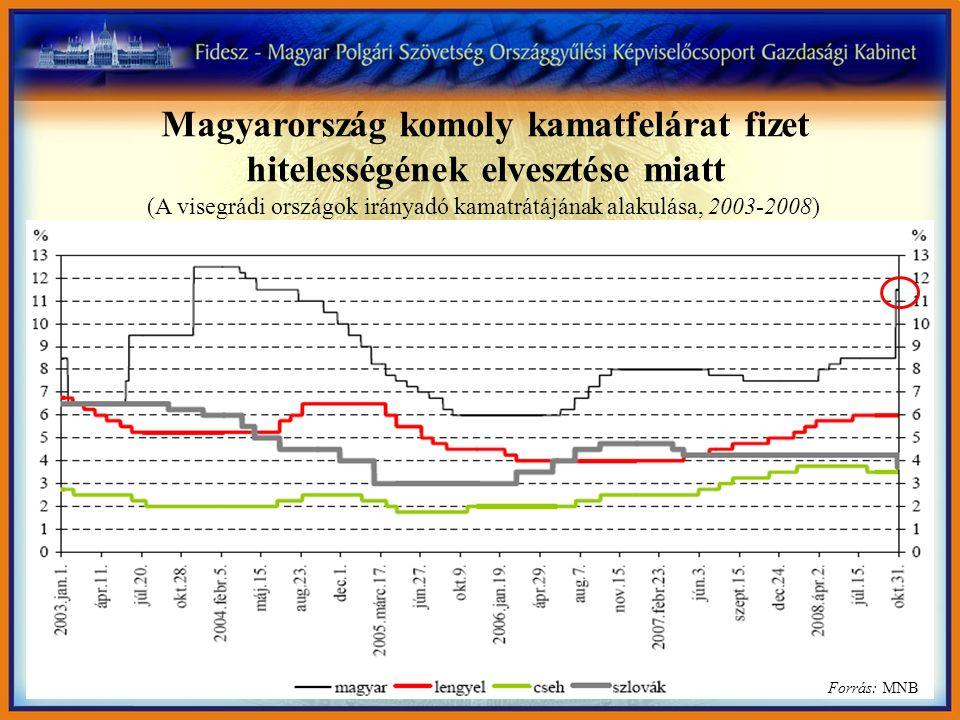 IV. Hitelességi kockázat Kamat mi és régió, állampapírhozamok Magyarország komoly kamatfelárat fizet hitelességének elvesztése miatt (A visegrádi orsz