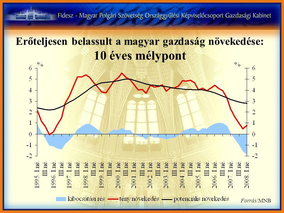 Forrás:MNB Erőteljesen belassult a magyar gazdaság növekedése: 10 éves mélypont