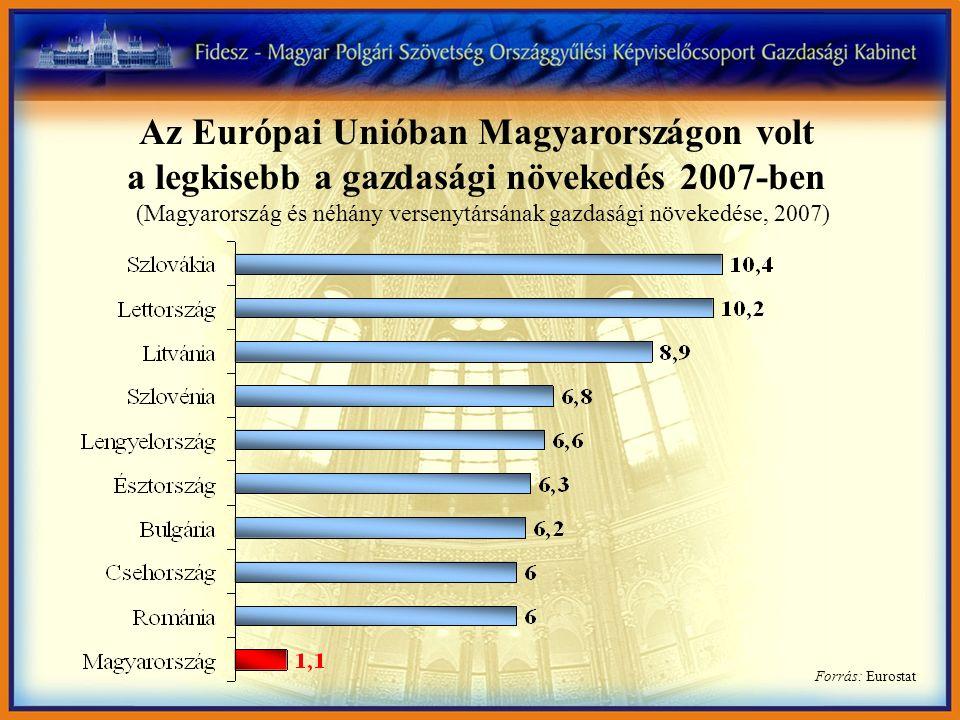 Forrás: Eurostat Az Európai Unióban Magyarországon volt a legkisebb a gazdasági növekedés 2007-ben (Magyarország és néhány versenytársának gazdasági n