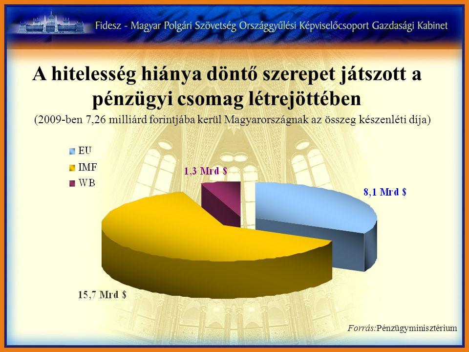 A hitelesség hiánya döntő szerepet játszott a pénzügyi csomag létrejöttében (2009-ben 7,26 milliárd forintjába kerül Magyarországnak az összeg készenl