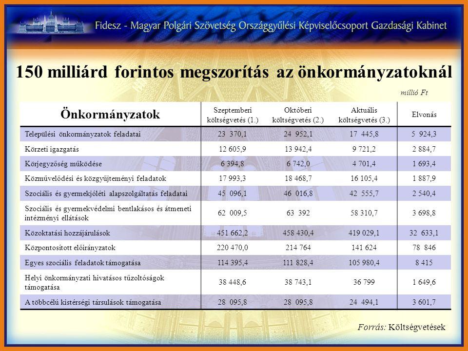 Önkormányzatok Szeptemberi költségvetés (1.) Októberi költségvetés (2.) Aktuális költségvetés (3.) Elvonás Települési önkormányzatok feladatai23 370,124 952,117 445,85 924,3 Körzeti igazgatás12 605,913 942,49 721,22 884,7 Körjegyzőség működése6 394,86 742,04 701,41 693,4 Közművelődési és közgyűjteményi feladatok17 993,318 468,716 105,41 887,9 Szociális és gyermekjóléti alapszolgáltatás feladatai45 096,146 016,842 555,72 540,4 Szociális és gyermekvédelmi bentlakásos és átmeneti intézményi ellátások 62 009,563 39258 310,73 698,8 Közoktatási hozzájárulások451 662,2458 430,4419 029,132 633,1 Központosított előirányzatok220 470,0214 764141 62478 846 Egyes szociális feladatok támogatása114 395,4111 828,4105 980,48 415 Helyi önkormányzati hivatásos tűzoltóságok támogatása 38 448,638 743,136 7991 649,6 A többcélú kistérségi társulások támogatása28 095,8 24 494,13 601,7 150 milliárd forintos megszorítás az önkormányzatoknál Forrás: Költségvetések millió Ft