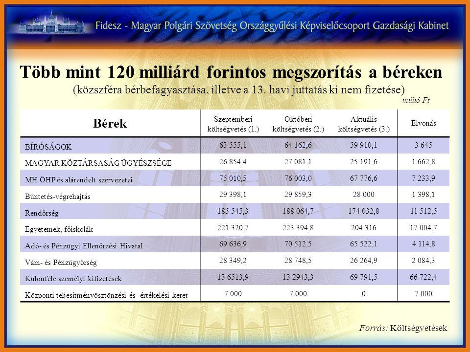 Bérek Szeptemberi költségvetés (1.) Októberi költségvetés (2.) Aktuális költségvetés (3.) Elvonás BÍRÓSÁGOK 63 555,164 162,659 910,13 645 MAGYAR KÖZTÁRSASÁG ÜGYÉSZSÉGE 26 854,427 081,125 191,61 662,8 MH ÖHP és alárendelt szervezetei 75 010,576 003,067 776,67 233,9 Büntetés-végrehajtás 29 398,129 859,328 0001 398,1 Rendőrség 185 545,3188 064,7174 032,811 512,5 Egyetemek, főiskolák 221 320,7223 394,8204 31617 004,7 Adó- és Pénzügyi Ellenőrzési Hivatal 69 636,970 512,565 522,14 114,8 Vám- és Pénzügyőrség 28 349,228 748,526 264,92 084,3 Különféle személyi kifizetések 13 6513,913 2943,369 791,566 722,4 Központi teljesítményösztönzési és -értékelési keret 7 000 0 Több mint 120 milliárd forintos megszorítás a béreken (közszféra bérbefagyasztása, illetve a 13.
