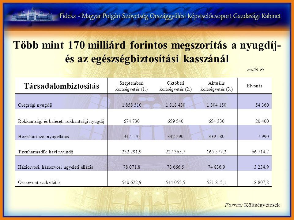 Társadalombiztosítás Szeptemberi költségvetés (1.) Októberi költségvetés (2.) Aktuális költségvetés (3.) Elvonás Öregségi nyugdíj1 858 5101 818 4301 8