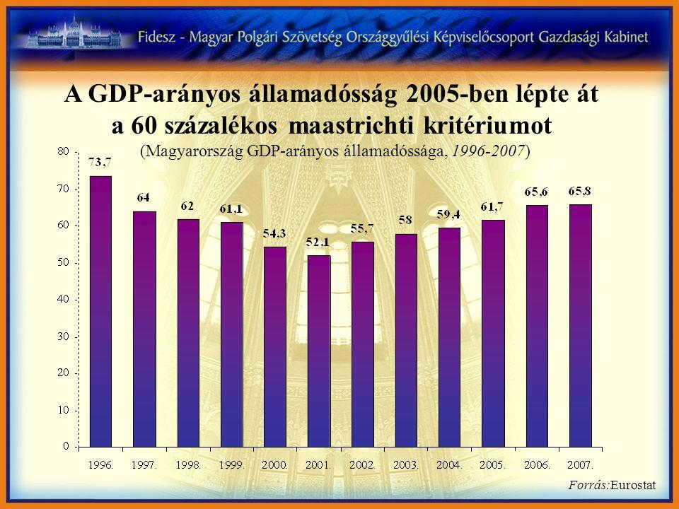 Forrás:Eurostat A GDP-arányos államadósság 2005-ben lépte át a 60 százalékos maastrichti kritériumot (Magyarország GDP-arányos államadóssága, 1996-2007)