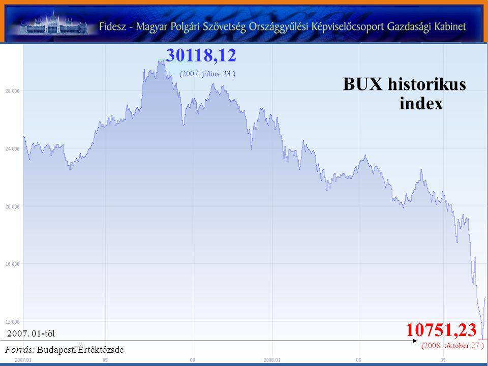 10751,23 30118,12 (2007. július 23.) (2008. október 27.) Forrás: Budapesti Értéktőzsde BUX historikus index 2007. 01-től