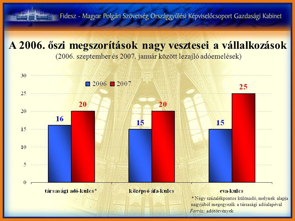 Forrás: Eurostat Az Európai Unióban Magyarországon volt a legkisebb a gazdasági növekedés 2007-ben (Magyarország és néhány versenytársának gazdasági növekedése, 2007)