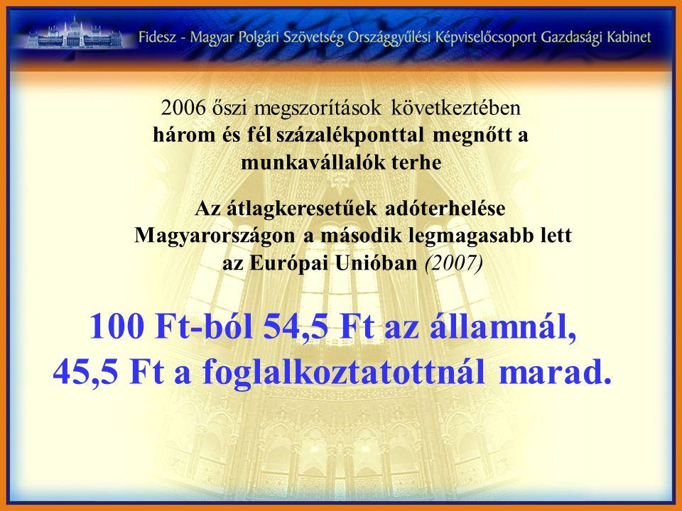 Az átlagkeresetűek adóterhelése Magyarországon a második legmagasabb lett az Európai Unióban (2007) 100 Ft-ból 54,5 Ft az államnál, 45,5 Ft a foglalkoztatottnál marad.