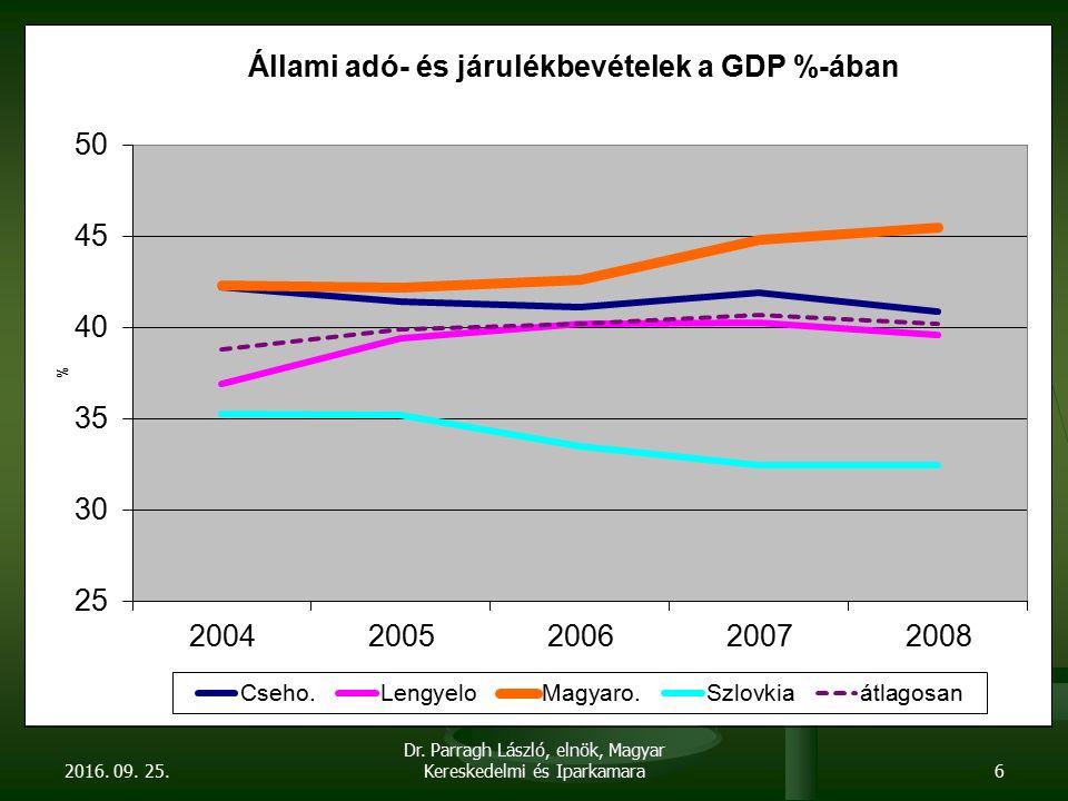 """A válságkezelő pálya fő veszélye: Ugyanazt a hibát követjük el, mint a konvergencia- programkor, holott most rosszabb állapotú a gazdaság, mint 2006-ban Ugyanazt a hibát követjük el, mint a konvergencia- programkor, holott most rosszabb állapotú a gazdaság, mint 2006-ban Egyoldalú egyensúlyi törekvés Egyoldalú egyensúlyi törekvés Fiskális szemléletű probléma megközelítés Fiskális szemléletű probléma megközelítés A válságot tekintjük a bajok forrásának A válságot tekintjük a bajok forrásának A megnyert időt nem használjuk fel a rendszerek, a struktúrák átalakítására A megnyert időt nem használjuk fel a rendszerek, a struktúrák átalakítására Feléljük, """"elégetjük erőforrásainkat, tartalékainkat Feléljük, """"elégetjük erőforrásainkat, tartalékainkat A mostani pálya nem fenntartható."""