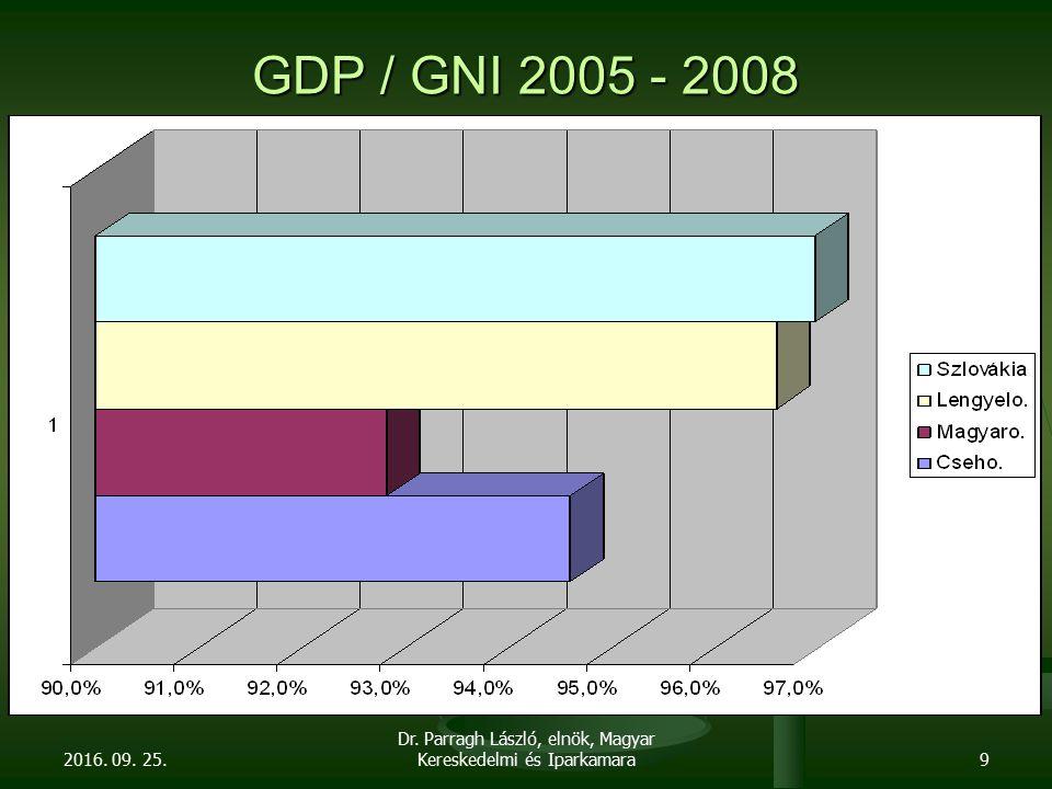 GDP / GNI 2005 - 2008 2016. 09. 25. Dr. Parragh László, elnök, Magyar Kereskedelmi és Iparkamara9