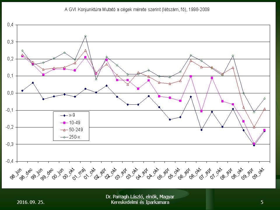 A versenyképességet rongáló legfontosabb tényezők a gazdaságban Magas élőmunka terhek Magas élőmunka terhek Magas alapkamat Magas alapkamat Forráshiány és forrás drágaság Forráshiány és forrás drágaság Beruházások csökkenése Beruházások csökkenése Lánctartozás felerősödése Lánctartozás felerősödése A forint felértékelődése 2001 – 2008 között A forint felértékelődése 2001 – 2008 között Magas energiaárak Magas energiaárak Torz gazdasági struktúra Torz gazdasági struktúra Duális gazdaság, multik túlsúlya Duális gazdaság, multik túlsúlya Magas, esetenként felesleges adminisztrációs terhek, bürokrácia Magas, esetenként felesleges adminisztrációs terhek, bürokrácia Növekvő korrupció Növekvő korrupció Közbeszerzési anomáliák Közbeszerzési anomáliák 2016.